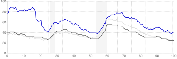Brownsville, Texas monthly unemployment rate chart